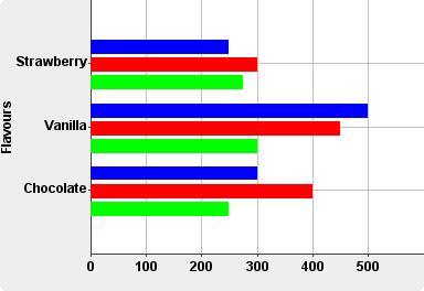 Pin Blank Horizontal Bar Graph on Pinterest